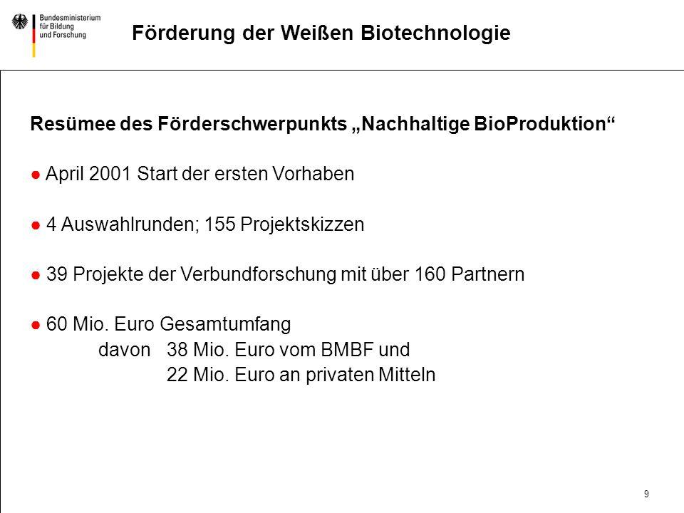 9 DatumAbteilung Titel der Präsentation Förderung der Weißen Biotechnologie Resümee des Förderschwerpunkts Nachhaltige BioProduktion April 2001 Start der ersten Vorhaben 4 Auswahlrunden; 155 Projektskizzen 39 Projekte der Verbundforschung mit über 160 Partnern 60 Mio.