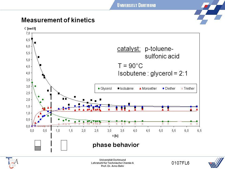 Universität Dortmund Lehrstuhl für Technische Chemie A Prof. Dr. Arno Behr 0107FL6 Measurement of kinetics phase behavior T = 90°C Isobutene : glycero