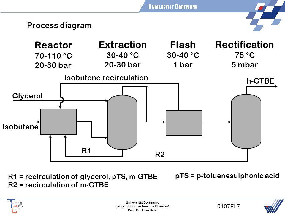 Universität Dortmund Lehrstuhl für Technische Chemie A Prof. Dr. Arno Behr 0107FL7 Process diagram Isobutene Reactor 70-110 °C 20-30 bar Extraction 30