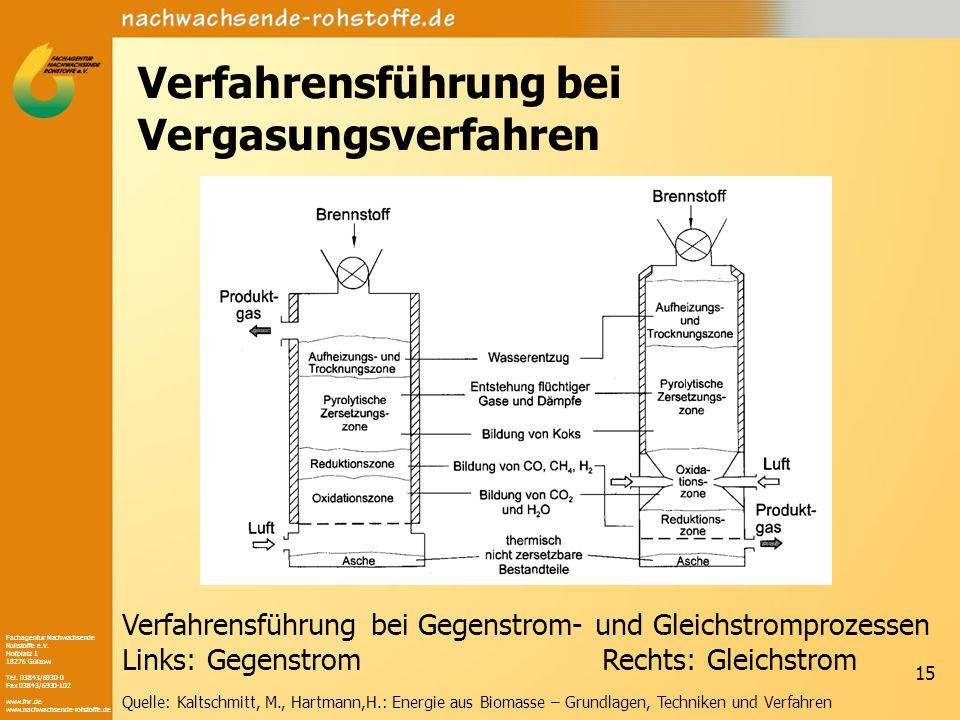 Fachagentur Nachwachsende Rohstoffe e.V. Hofplatz 1 18276 Gülzow Tel. 03843/6930-0 Fax 03843/6930-102 www.fnr.de www.nachwachsende-rohstoffe.de 15 Ver