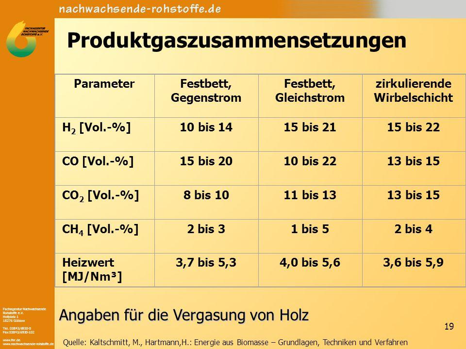Fachagentur Nachwachsende Rohstoffe e.V. Hofplatz 1 18276 Gülzow Tel. 03843/6930-0 Fax 03843/6930-102 www.fnr.de www.nachwachsende-rohstoffe.de 19 Pro