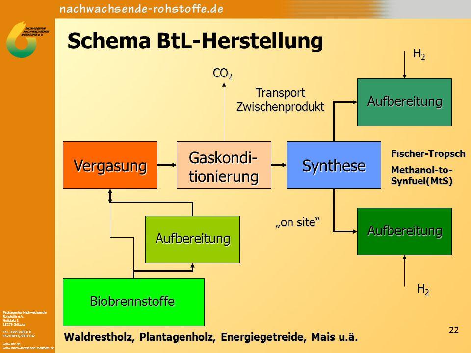 Fachagentur Nachwachsende Rohstoffe e.V. Hofplatz 1 18276 Gülzow Tel. 03843/6930-0 Fax 03843/6930-102 www.fnr.de www.nachwachsende-rohstoffe.de 22 Sch