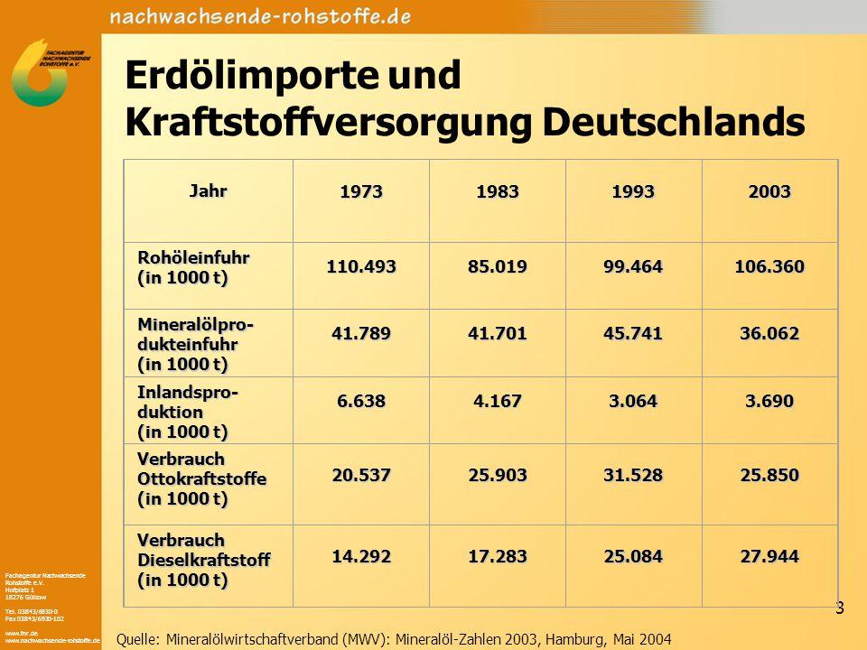 Fachagentur Nachwachsende Rohstoffe e.V. Hofplatz 1 18276 Gülzow Tel. 03843/6930-0 Fax 03843/6930-102 www.fnr.de www.nachwachsende-rohstoffe.de 3 Erdö