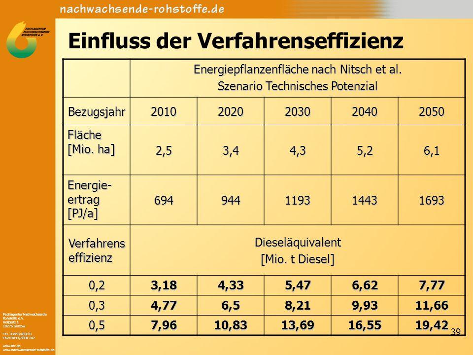 Fachagentur Nachwachsende Rohstoffe e.V. Hofplatz 1 18276 Gülzow Tel. 03843/6930-0 Fax 03843/6930-102 www.fnr.de www.nachwachsende-rohstoffe.de 39 Ein