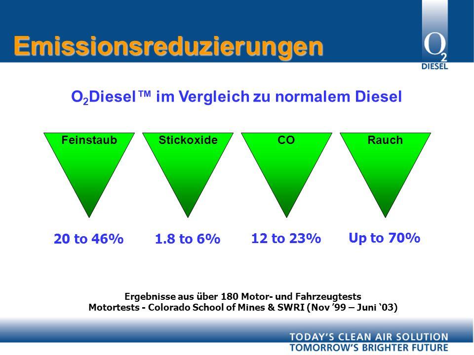Ergebnisse aus über 180 Motor- und Fahrzeugtests Motortests - Colorado School of Mines & SWRI (Nov 99 – Juni 03) O 2 Diesel im Vergleich zu normalem Diesel Emissionsreduzierungen FeinstaubStickoxideCORauch 20 to 46% 1.8 to 6% 12 to 23% Up to 70%
