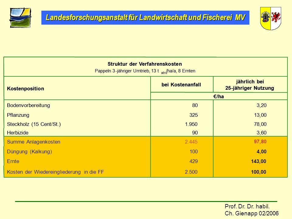 Landesforschungsanstalt für Landwirtschaft und Fischerei MV Prof. Dr. Dr. habil. Ch. Gienapp 02/2006