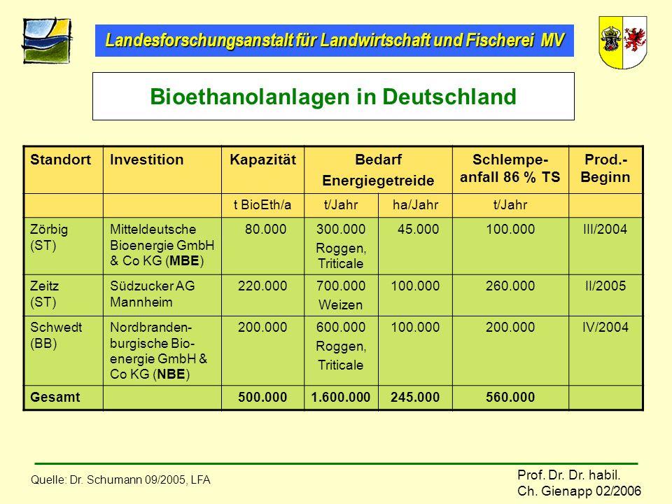 Landesforschungsanstalt für Landwirtschaft und Fischerei MV Prof. Dr. Dr. habil. Ch. Gienapp 02/2006 StandortInvestitionKapazitätBedarf Energiegetreid