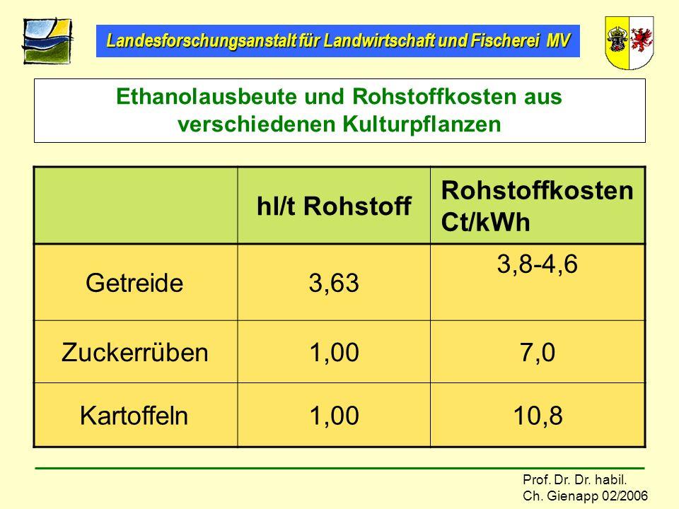 Landesforschungsanstalt für Landwirtschaft und Fischerei MV Prof. Dr. Dr. habil. Ch. Gienapp 02/2006 Ethanolausbeute und Rohstoffkosten aus verschiede