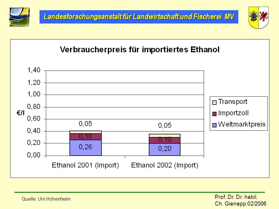 Landesforschungsanstalt für Landwirtschaft und Fischerei MV Prof. Dr. Dr. habil. Ch. Gienapp 02/2006 Quelle: Uni Hohenheim