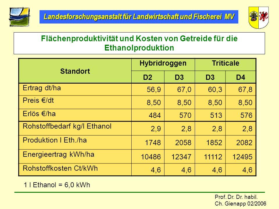 Landesforschungsanstalt für Landwirtschaft und Fischerei MV Prof. Dr. Dr. habil. Ch. Gienapp 02/2006 Flächenproduktivität und Kosten von Getreide für