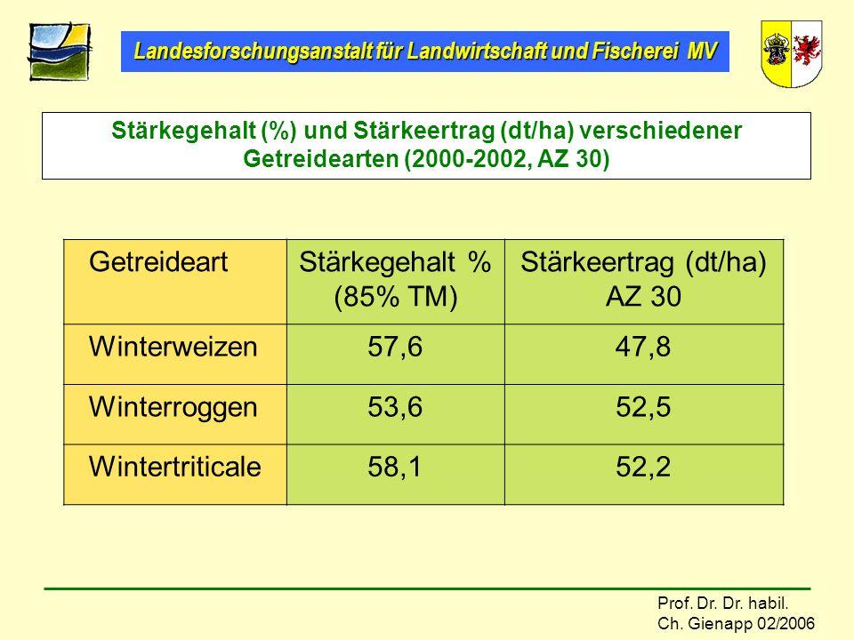 Landesforschungsanstalt für Landwirtschaft und Fischerei MV Prof. Dr. Dr. habil. Ch. Gienapp 02/2006 Getreideart Stärkegehalt % (85% TM) Stärkeertrag