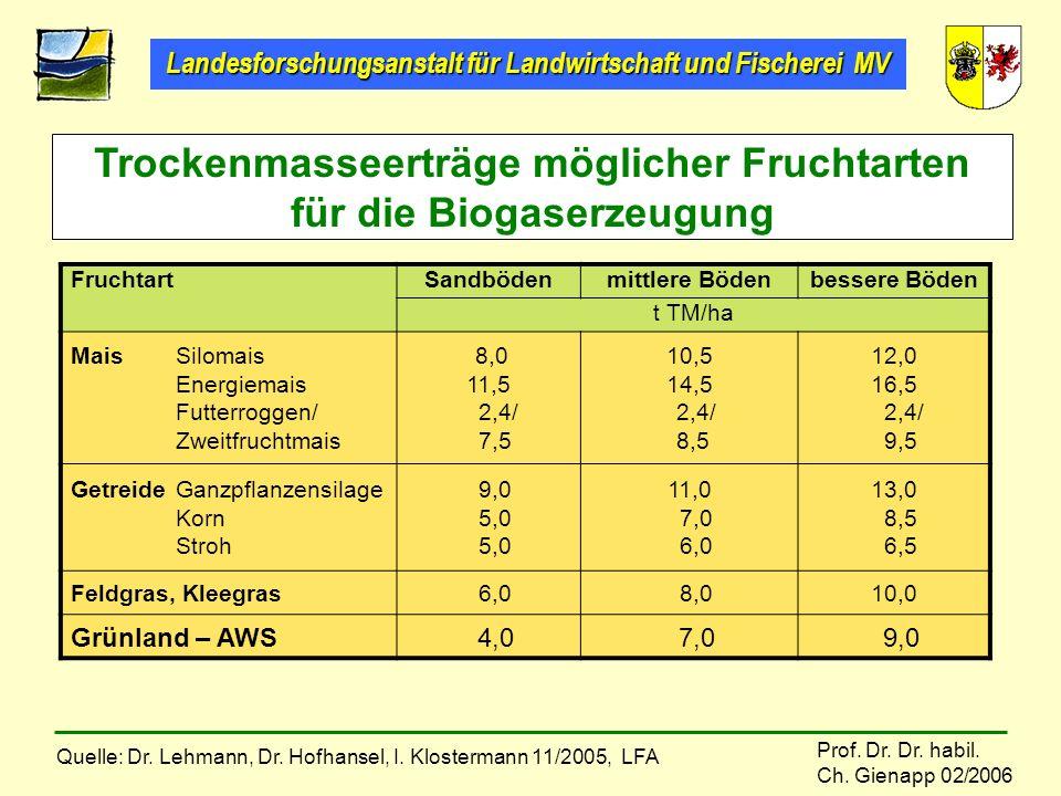 Landesforschungsanstalt für Landwirtschaft und Fischerei MV Prof. Dr. Dr. habil. Ch. Gienapp 02/2006 Trockenmasseerträge möglicher Fruchtarten für die