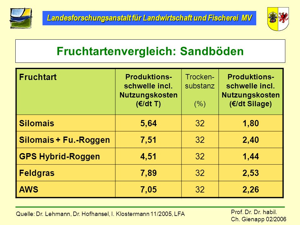 Landesforschungsanstalt für Landwirtschaft und Fischerei MV Prof. Dr. Dr. habil. Ch. Gienapp 02/2006 Fruchtart Produktions- schwelle incl. Nutzungskos