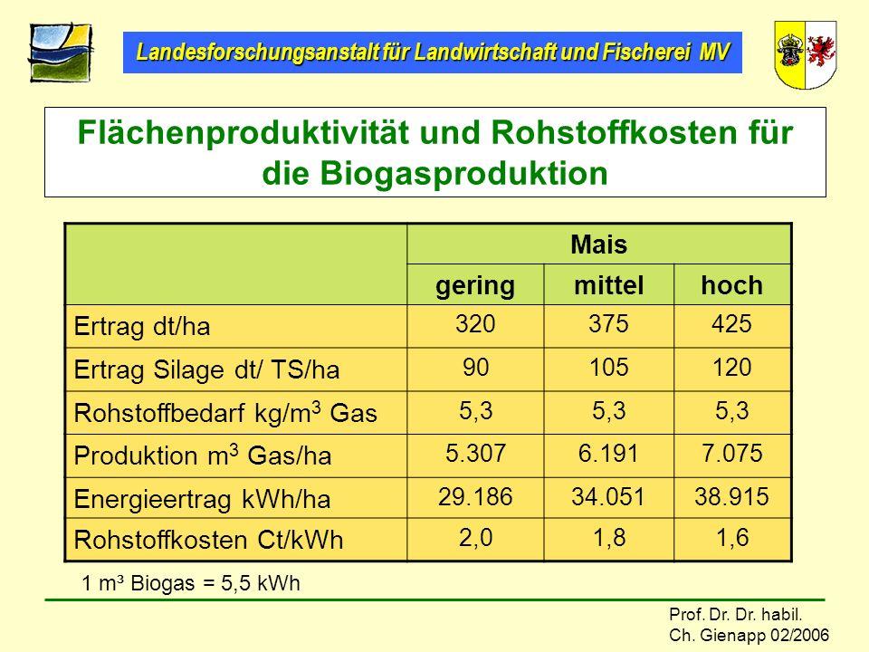 Landesforschungsanstalt für Landwirtschaft und Fischerei MV Prof. Dr. Dr. habil. Ch. Gienapp 02/2006 Flächenproduktivität und Rohstoffkosten für die B