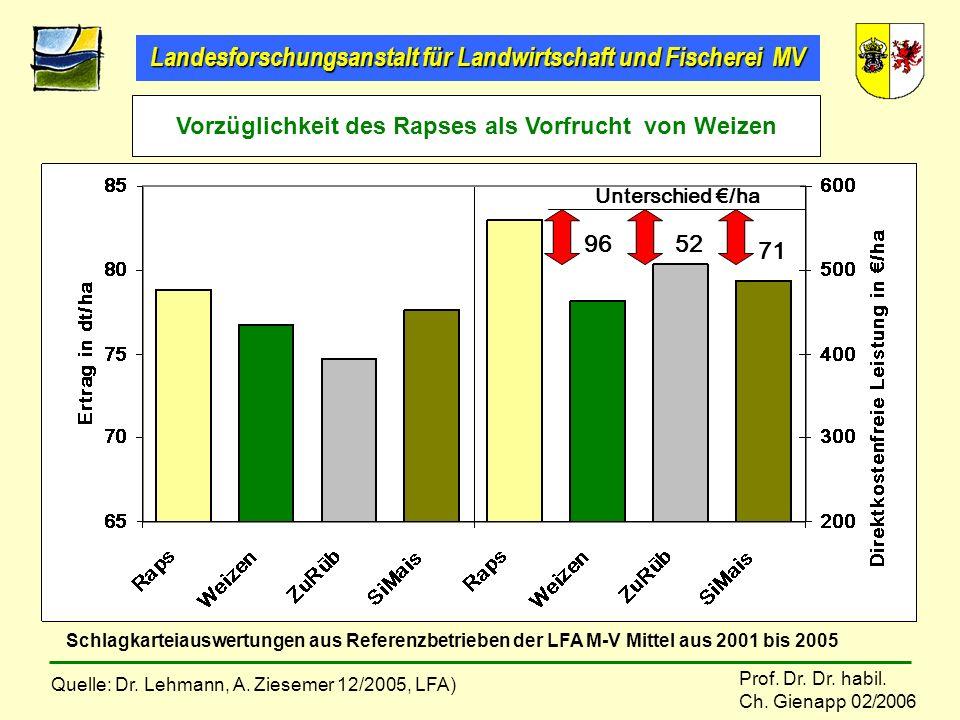 Landesforschungsanstalt für Landwirtschaft und Fischerei MV Prof. Dr. Dr. habil. Ch. Gienapp 02/2006 71 5296 Schlagkarteiauswertungen aus Referenzbetr