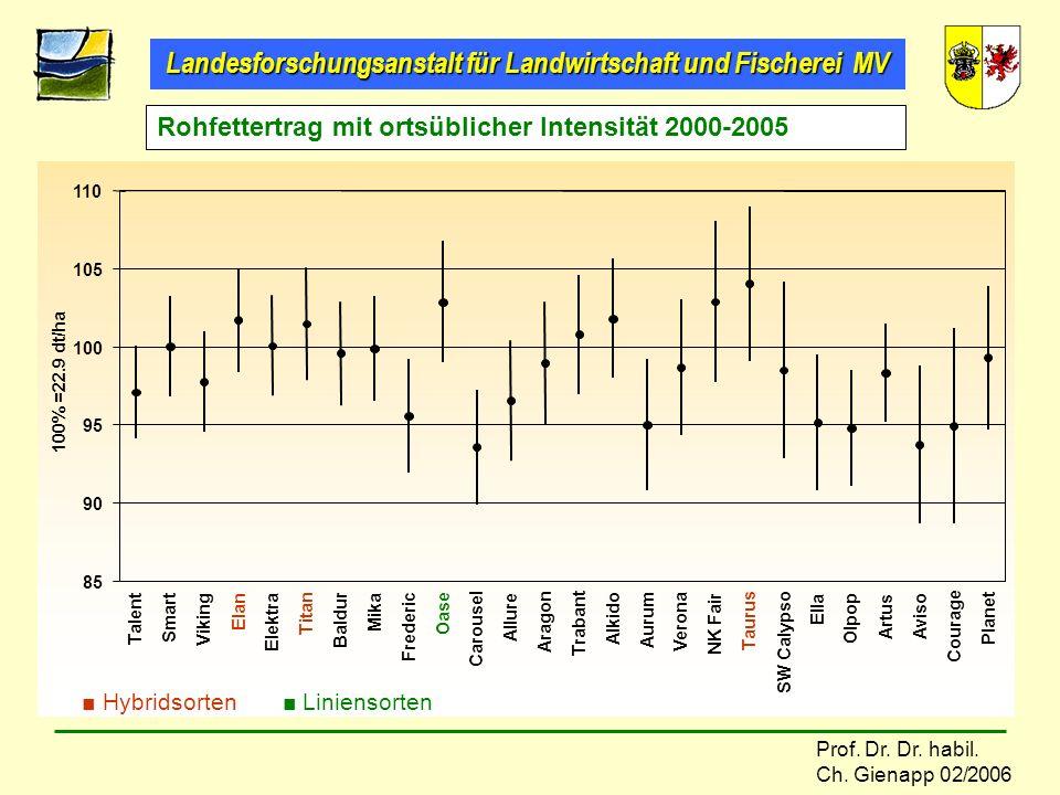 Landesforschungsanstalt für Landwirtschaft und Fischerei MV Prof. Dr. Dr. habil. Ch. Gienapp 02/2006 Rohfettertrag mit ortsüblicher Intensität 2000-20