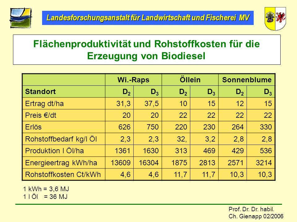 Landesforschungsanstalt für Landwirtschaft und Fischerei MV Prof. Dr. Dr. habil. Ch. Gienapp 02/2006 Flächenproduktivität und Rohstoffkosten für die E