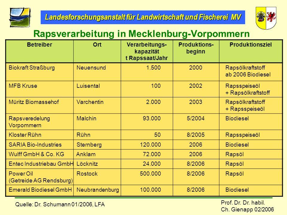 Landesforschungsanstalt für Landwirtschaft und Fischerei MV Prof. Dr. Dr. habil. Ch. Gienapp 02/2006 BetreiberOrtVerarbeitungs- kapazität t Rapssaat/J