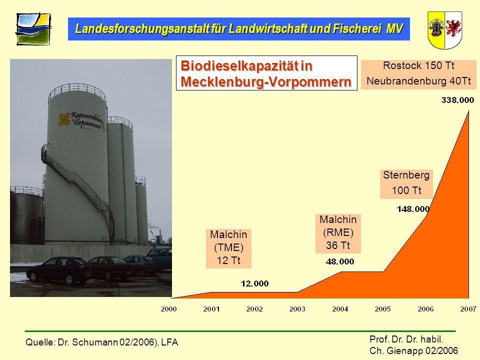 Landesforschungsanstalt für Landwirtschaft und Fischerei MV Prof. Dr. Dr. habil. Ch. Gienapp 02/2006 Biodieselkapazität in Mecklenburg-Vorpommern Malc