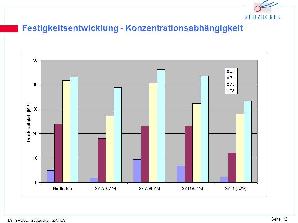 Dr. GRÜLL, Südzucker, ZAFES Seite 12 Festigkeitsentwicklung - Konzentrationsabhängigkeit