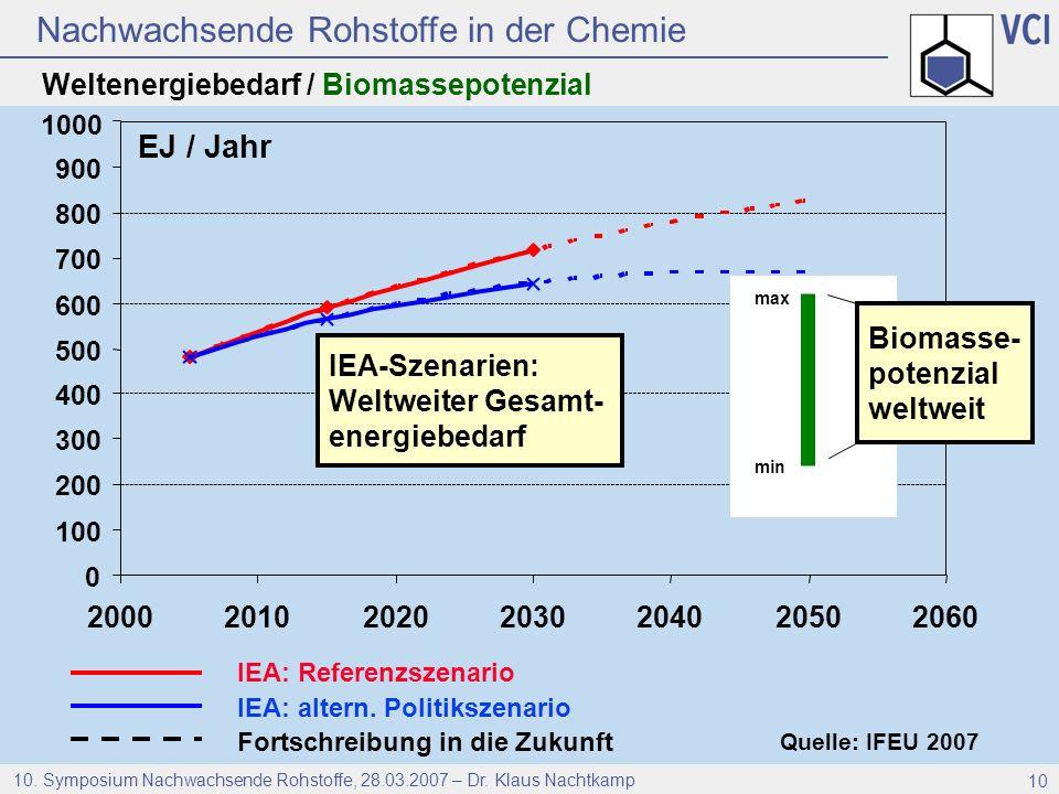 Nachwachsende Rohstoffe in der Chemie 10. Symposium Nachwachsende Rohstoffe, 28.03.2007 – Dr. Klaus Nachtkamp 10 Quelle: IFEU 2007 IEA: Referenzszenar