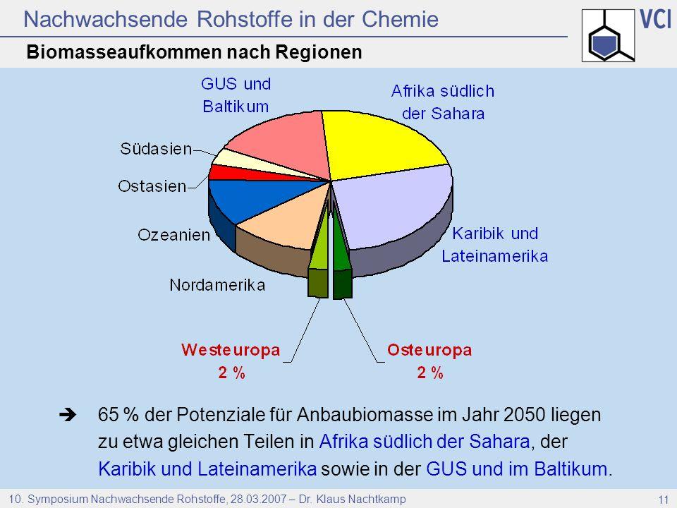 Nachwachsende Rohstoffe in der Chemie 10. Symposium Nachwachsende Rohstoffe, 28.03.2007 – Dr. Klaus Nachtkamp 11 Biomasseaufkommen nach Regionen 65 %