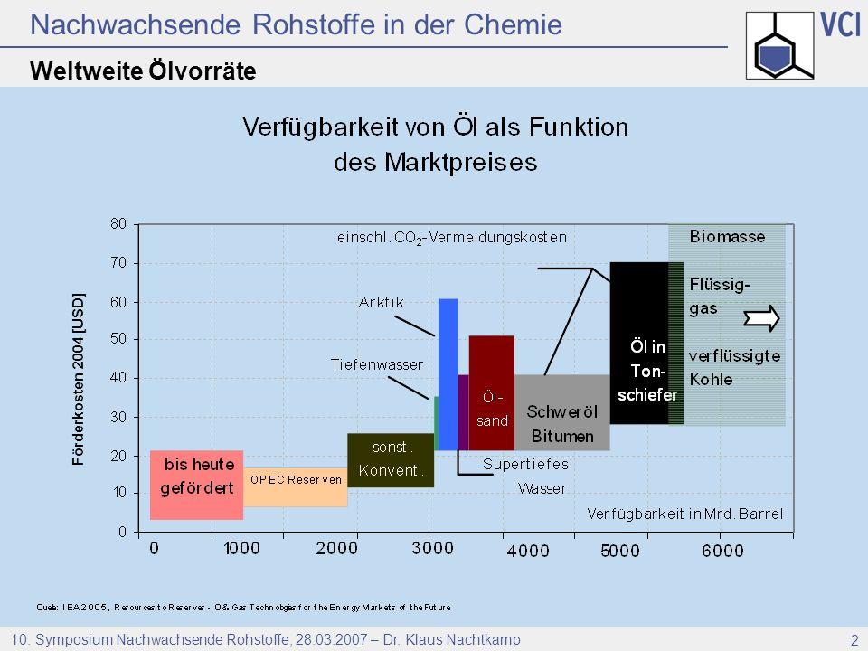 Nachwachsende Rohstoffe in der Chemie 10. Symposium Nachwachsende Rohstoffe, 28.03.2007 – Dr. Klaus Nachtkamp 2 Weltweite Ölvorräte Förderkosten 2004
