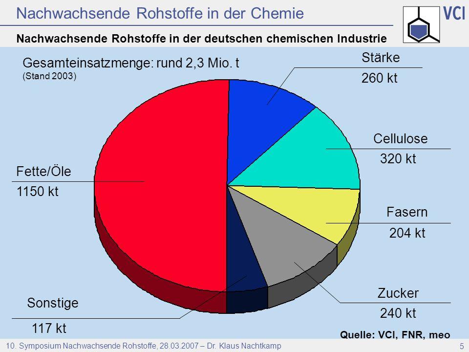 Nachwachsende Rohstoffe in der Chemie 10. Symposium Nachwachsende Rohstoffe, 28.03.2007 – Dr. Klaus Nachtkamp 5 Nachwachsende Rohstoffe in der deutsch