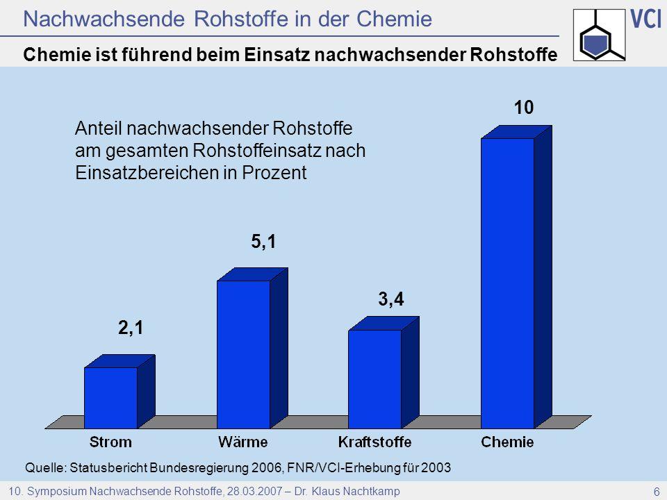 Nachwachsende Rohstoffe in der Chemie 10. Symposium Nachwachsende Rohstoffe, 28.03.2007 – Dr. Klaus Nachtkamp 6 Chemie ist führend beim Einsatz nachwa