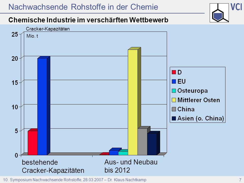 Nachwachsende Rohstoffe in der Chemie 10. Symposium Nachwachsende Rohstoffe, 28.03.2007 – Dr. Klaus Nachtkamp 7 Chemische Industrie im verschärften We