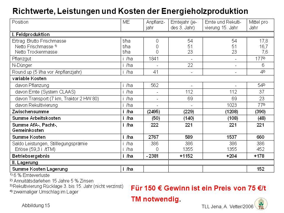 TLL Jena, A. Vetter/2006 Richtwerte, Leistungen und Kosten der Energieholzproduktion Für 150 Gewinn ist ein Preis von 75 /t TM notwendig. Abbildung 15