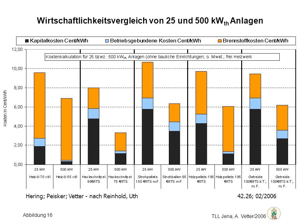 TLL Jena, A. Vetter/2006 Wirtschaftlichkeitsvergleich von 25 und 500 kW th Anlagen Hering; Peisker; Vetter - nach Reinhold, Uth 42.26; 02/2006 Abbildu