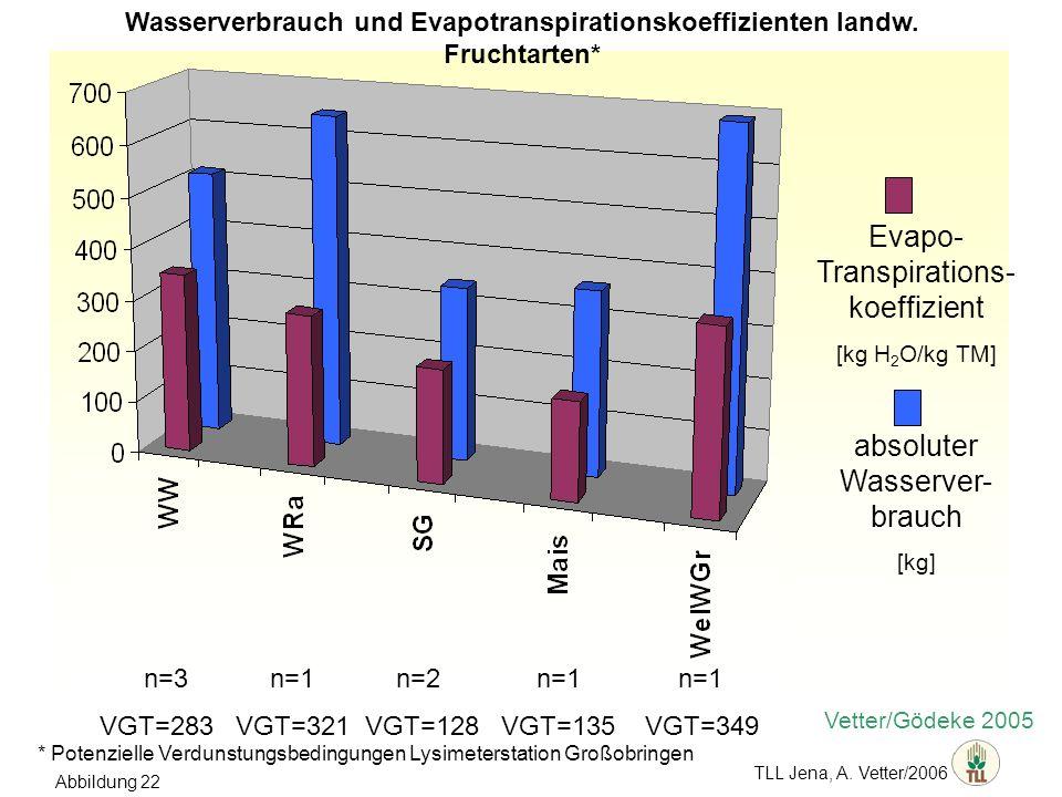 TLL Jena, A. Vetter/2006 Vetter/Gödeke 2005 Evapo- Transpirations- koeffizient [kg H 2 O/kg TM] absoluter Wasserver- brauch [kg] n=3 n=1 n=2 n=1 n=1 V