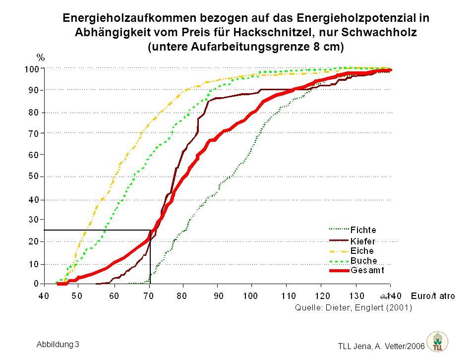 TLL Jena, A. Vetter/2006 Energieholzaufkommen bezogen auf das Energieholzpotenzial in Abhängigkeit vom Preis für Hackschnitzel, nur Schwachholz (unter