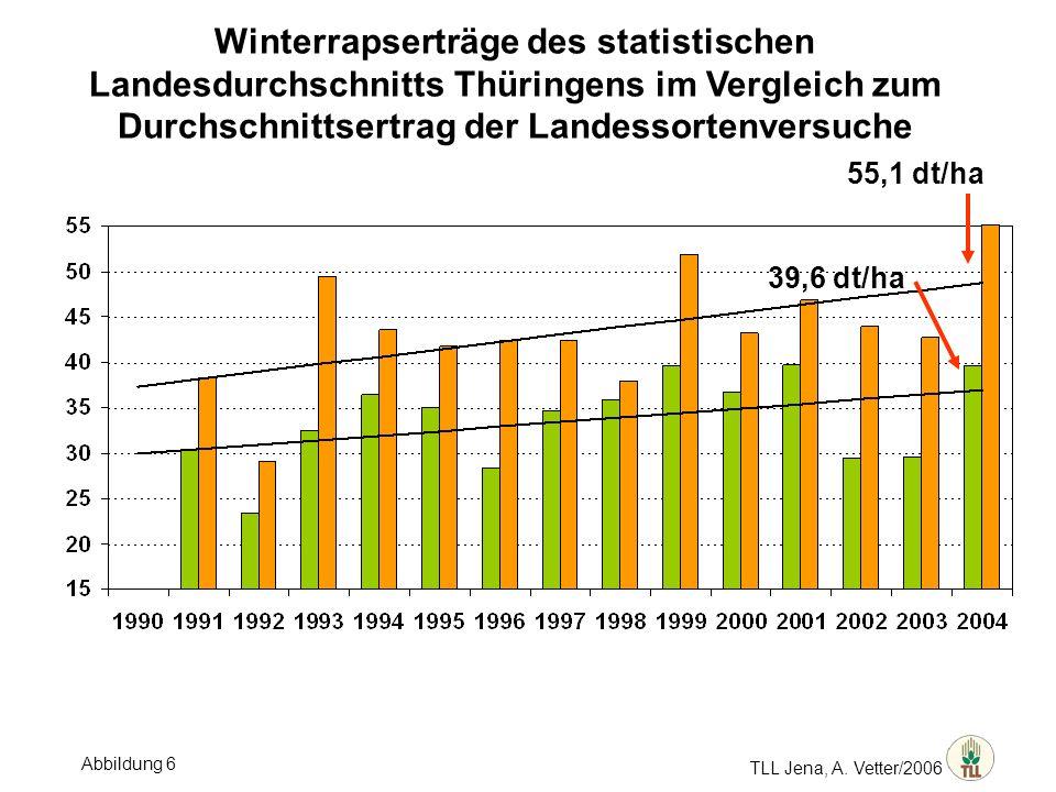 TLL Jena, A. Vetter/2006 Winterrapserträge des statistischen Landesdurchschnitts Thüringens im Vergleich zum Durchschnittsertrag der Landessortenversu