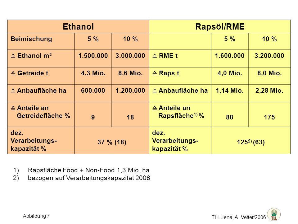 TLL Jena, A. Vetter/2006 EthanolRapsöl/RME Beimischung5 %10 %5 %10 % Ethanol m 3 1.500.0003.000.000 RME t 1.600.0003.200.000 Getreide t 4,3 Mio.8,6 Mi