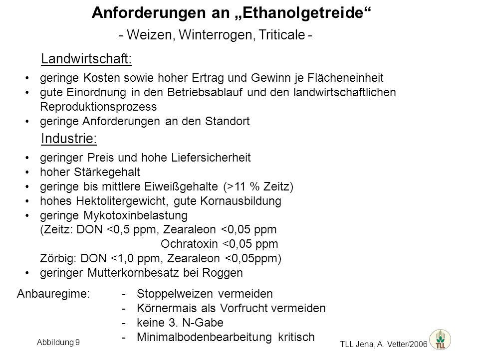 TLL Jena, A. Vetter/2006 Anforderungen an Ethanolgetreide - Weizen, Winterrogen, Triticale - Landwirtschaft: geringe Kosten sowie hoher Ertrag und Gew