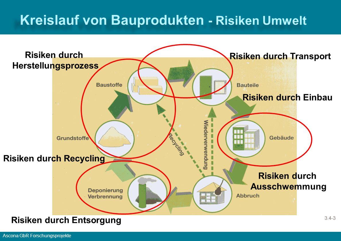 Ascona GbR Forschungsprojekte Der Energie- und Stoffweg – vom Rohstoff zum Gebäude, über Nutzung bis zum Rückbau Lebenszyklus, Produkt Lebenszyklus, Gebäude Zeit, a
