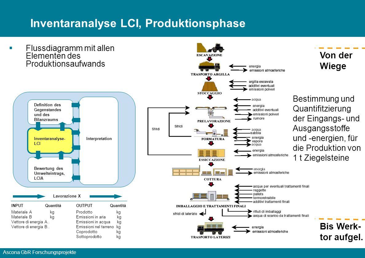 Ascona GbR Forschungsprojekte Bis Werk- tor aufgel.