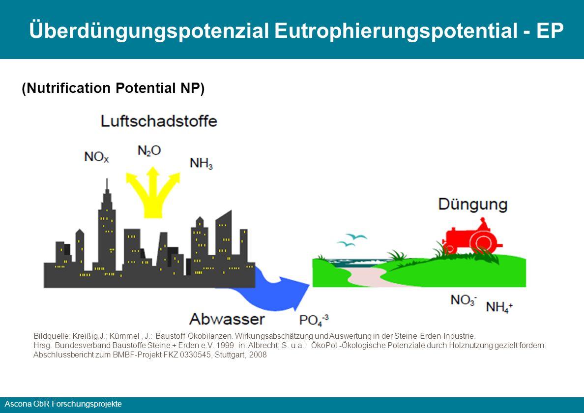 Ascona GbR Forschungsprojekte Versauerungspotenzial (Acidification Potential, AP) Bildquelle: Kreißig,J.; Kümmel, J.: Baustoff-Ökobilanzen.