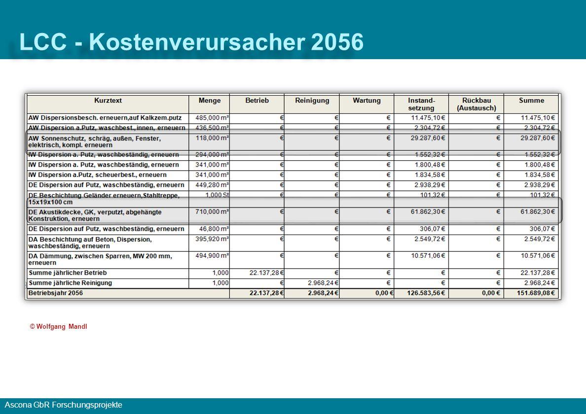 Ascona GbR Forschungsprojekte LCC - Baukonstruktion ohne Betrieb © Wolfgang Mandl