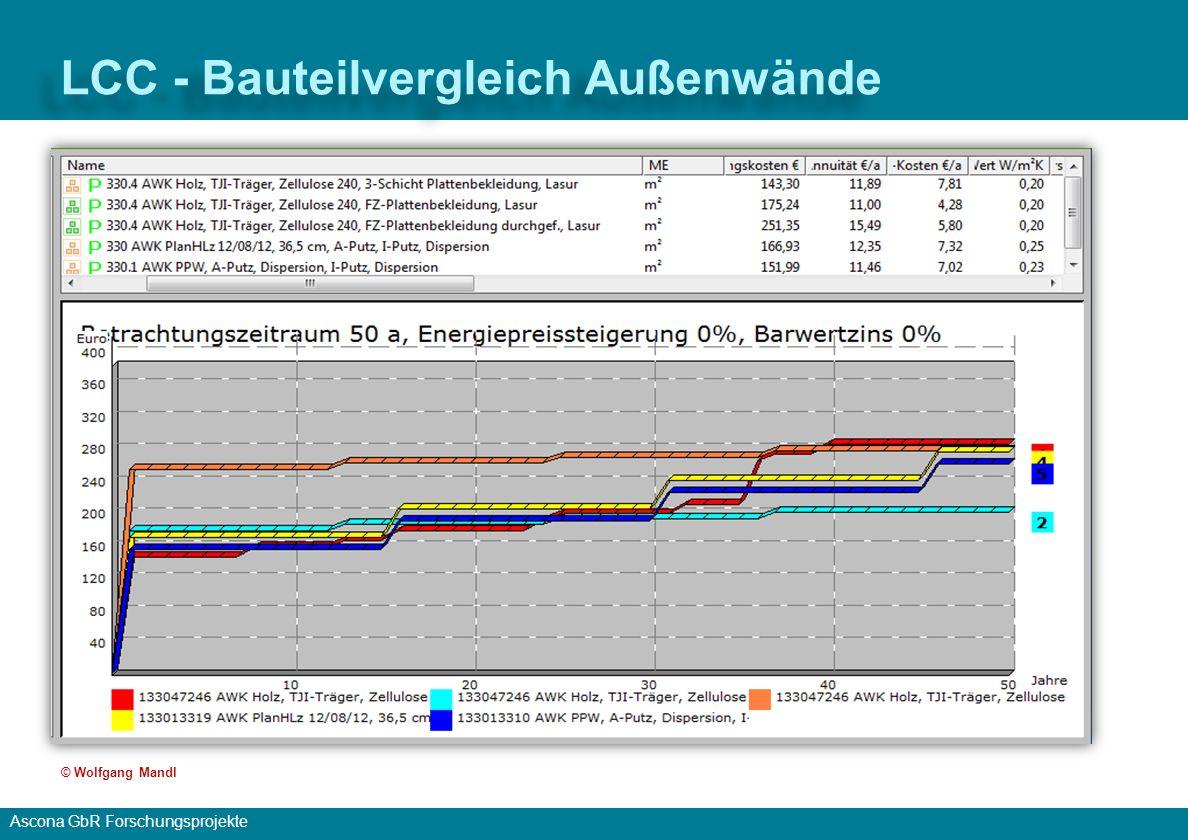 Ascona GbR Forschungsprojekte LCC - Kostenverursacher 2056 © Wolfgang Mandl