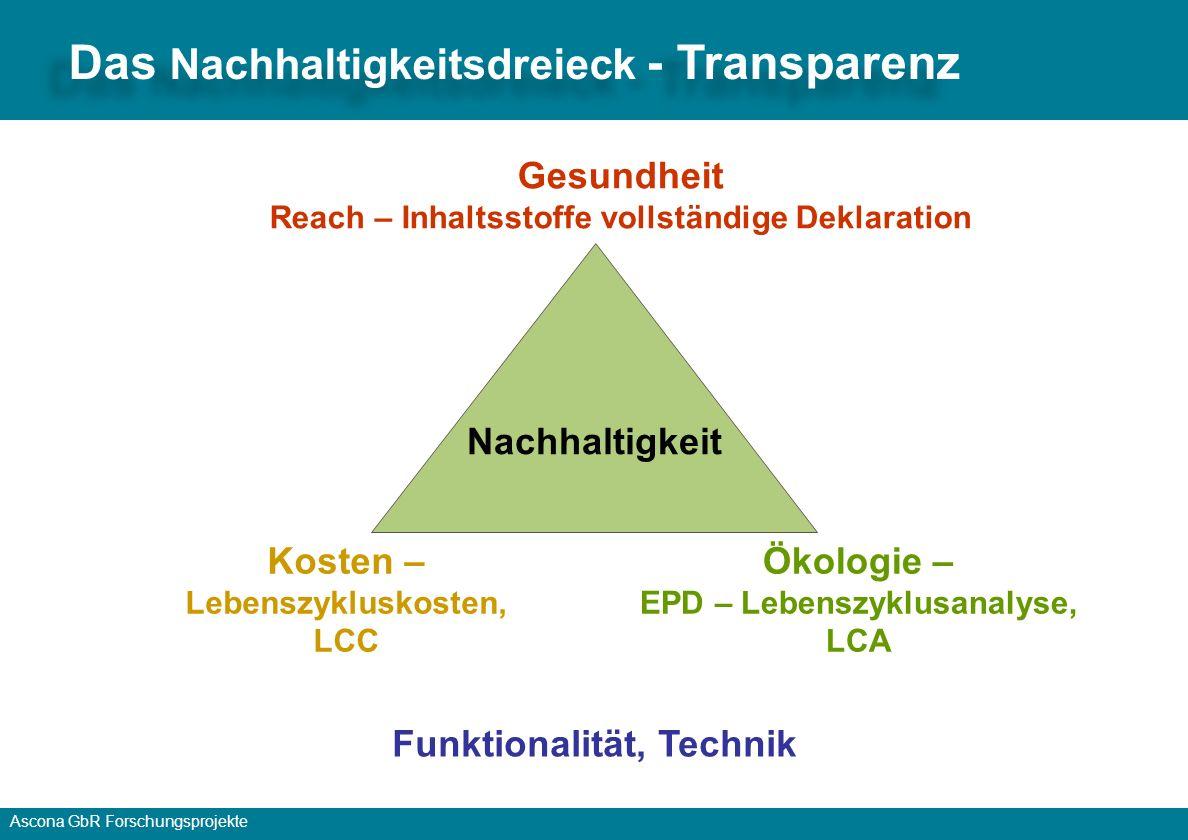 Ascona GbR Forschungsprojekte Wirtschaftlichkeit © Wolfgang Mandl