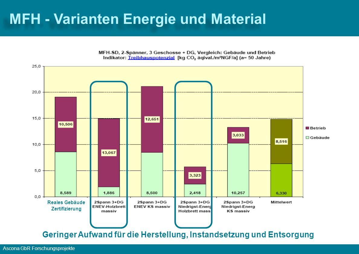 Ascona GbR Forschungsprojekte MFH-Steildach-3Ge-DG-ohne Keller MFH, 2 Spänner, 7 WE