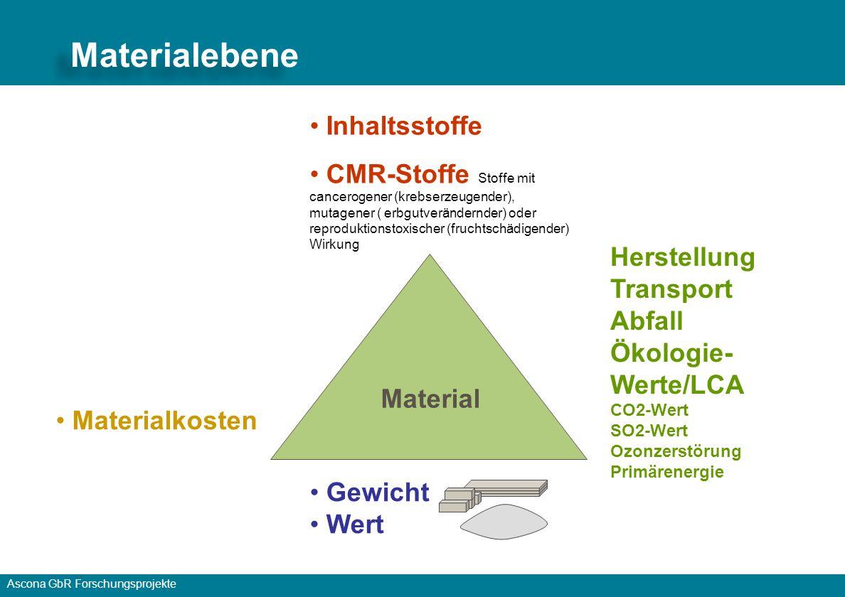 Ascona GbR Forschungsprojekte Gesundheit Reach – Inhaltsstoffe vollständige Deklaration Kosten – Lebenszykluskosten, LCC Ökologie – EPD – Lebenszyklusanalyse, LCA Nachhaltigkeit Funktionalität, Technik Das Nachhaltigkeitsdreieck - Transparenz