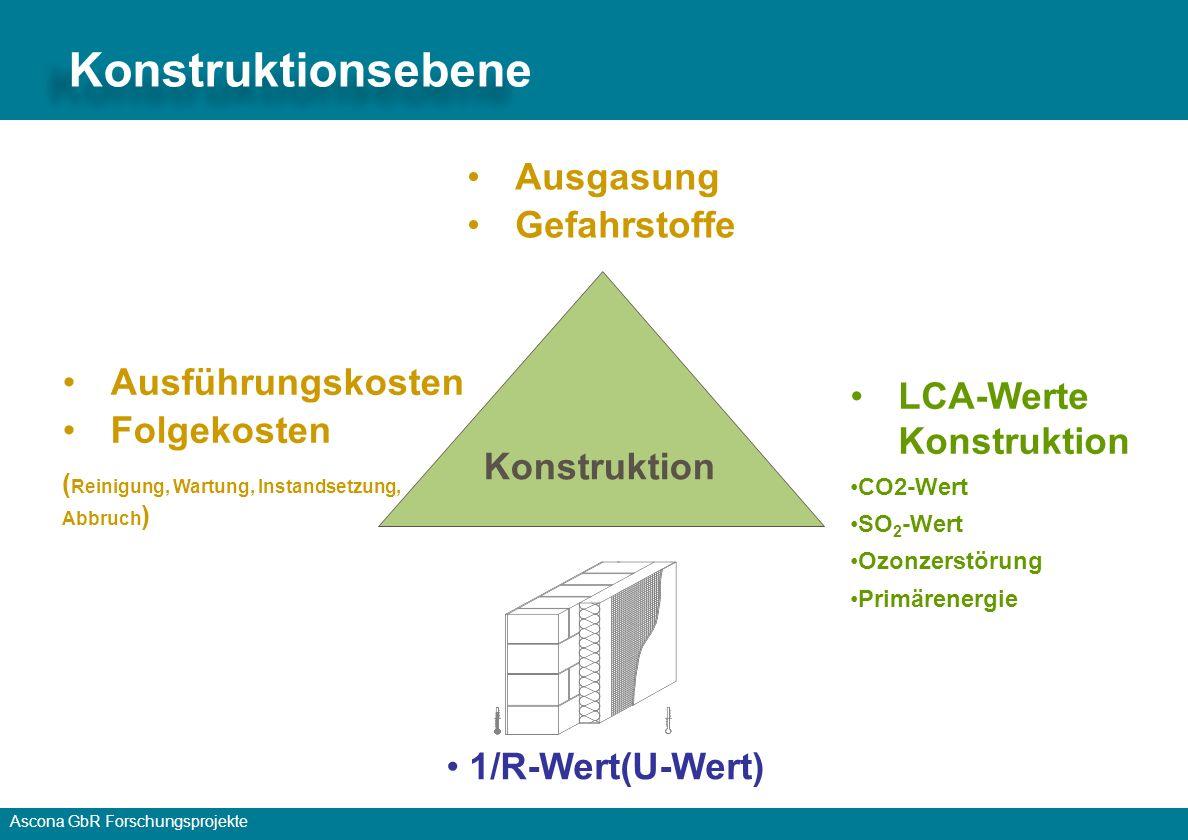 Ascona GbR Forschungsprojekte 1/R-Wert(U-Wert) Ausführungskosten Folgekosten ( Reinigung, Wartung, Instandsetzung, Abbruch ) Konstruktion Ausgasung Gefahrstoffe LCA-Werte Konstruktion CO2-Wert SO 2 -Wert Ozonzerstörung Primärenergie Konstruktionsebene