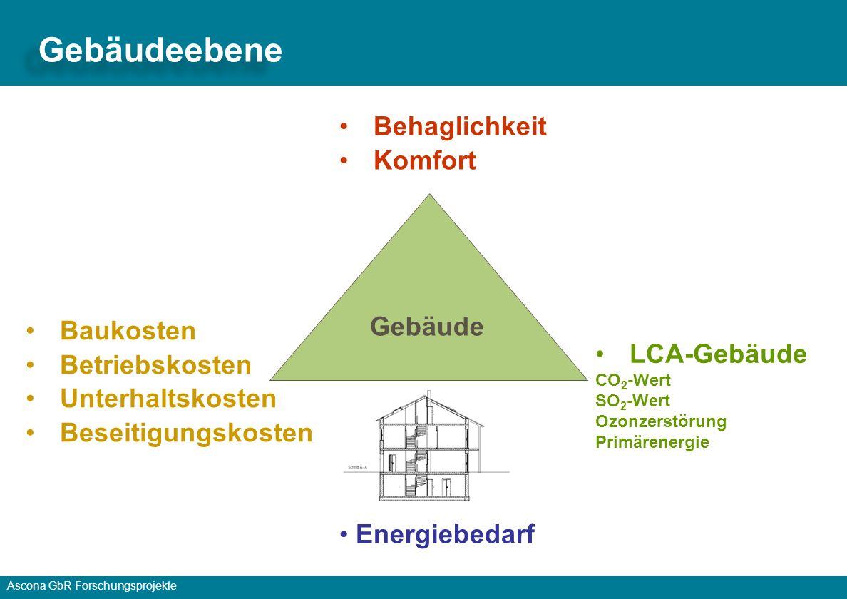 Ascona GbR Forschungsprojekte Energiebedarf Baukosten Betriebskosten Unterhaltskosten Beseitigungskosten Gebäude Behaglichkeit Komfort LCA-Gebäude CO 2 -Wert SO 2 -Wert Ozonzerstörung Primärenergie Gebäudeebene