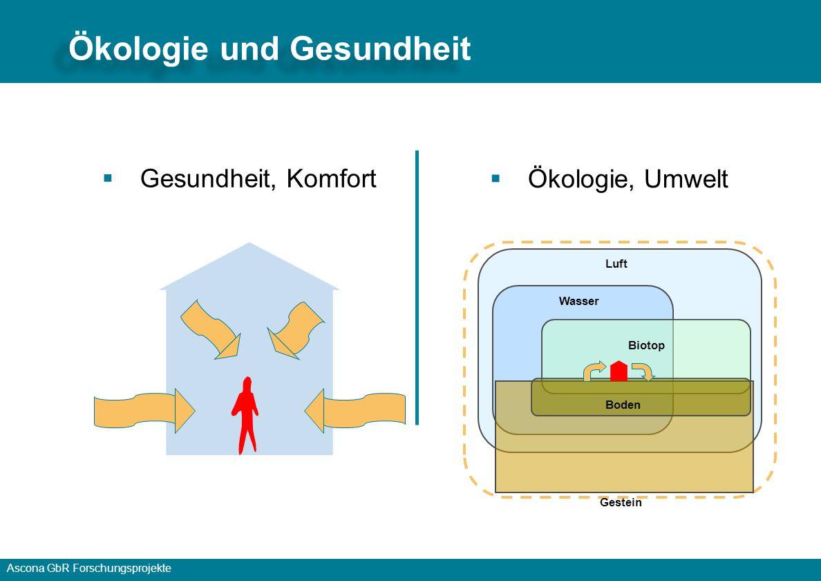 Ascona GbR Forschungsprojekte Ökologie und Gesundheit Ökologie, Umwelt Luft Wasser Biotop Boden Gestein Gesundheit, Komfort