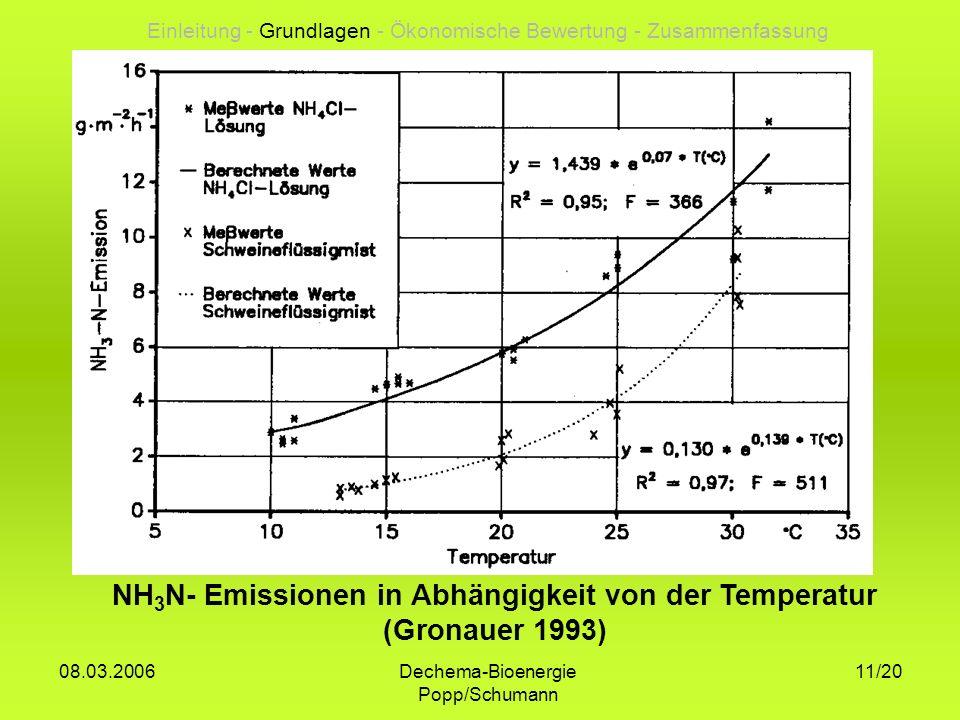 Dechema-Bioenergie Popp/Schumann 08.03.2006 11/20 NH 3 N- Emissionen in Abhängigkeit von der Temperatur (Gronauer 1993) Einleitung - Grundlagen - Ökon