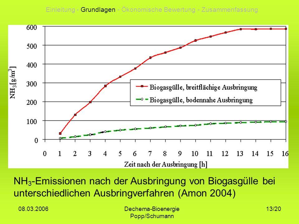 Dechema-Bioenergie Popp/Schumann 08.03.2006 13/20 NH 3 -Emissionen nach der Ausbringung von Biogasgülle bei unterschiedlichen Ausbringverfahren (Amon